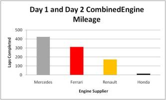 Jerez Test Engine Mileage (1+2)